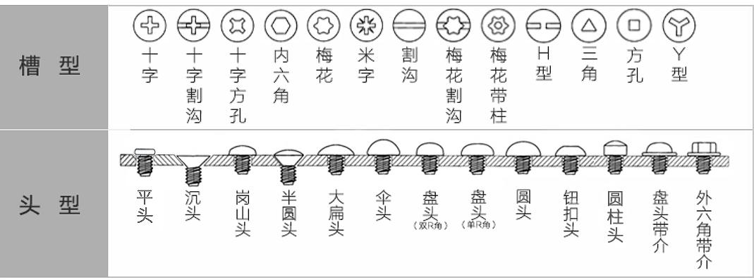 可定制不同头型和槽型的非标螺丝